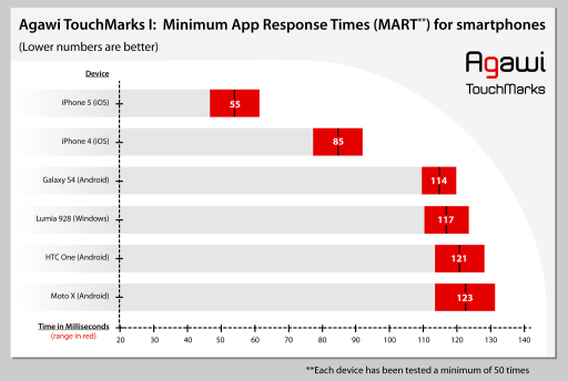 Minimum App Response Time Results
