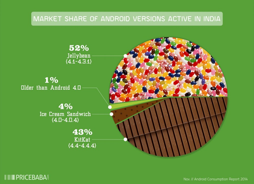 Android Report 2014 Market Share