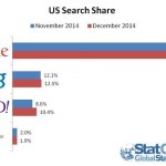 Google's Lowest Ever Search Share In US As Yahoo Emerges