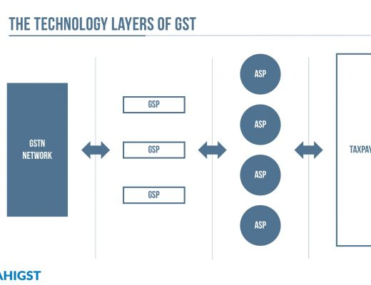 The Technology Backbone of GST in India